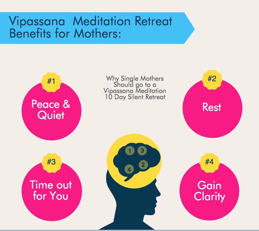 Benefits of Vipassana Meditation Retreat for Single Mothers infographic